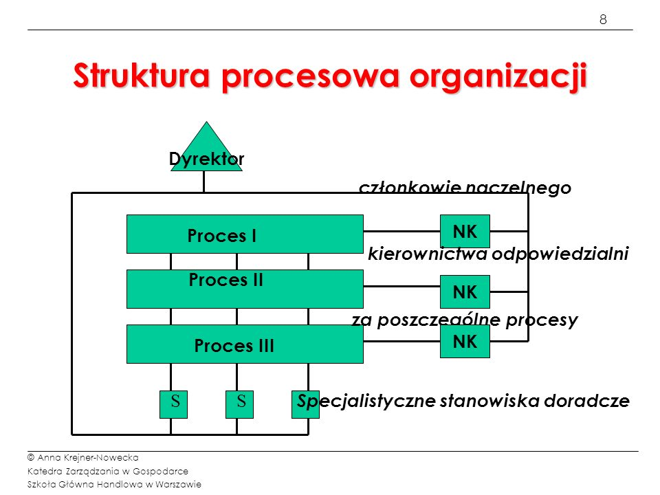 9 © Anna Krejner-Nowecka Katedra Zarządzania w Gospodarce Szkoła Główna Handlowa w Warszawie Cechy definicyjne funkcji Funkcje są to powtarzalne działania realizowane w ramach przedsiębiorstwa.