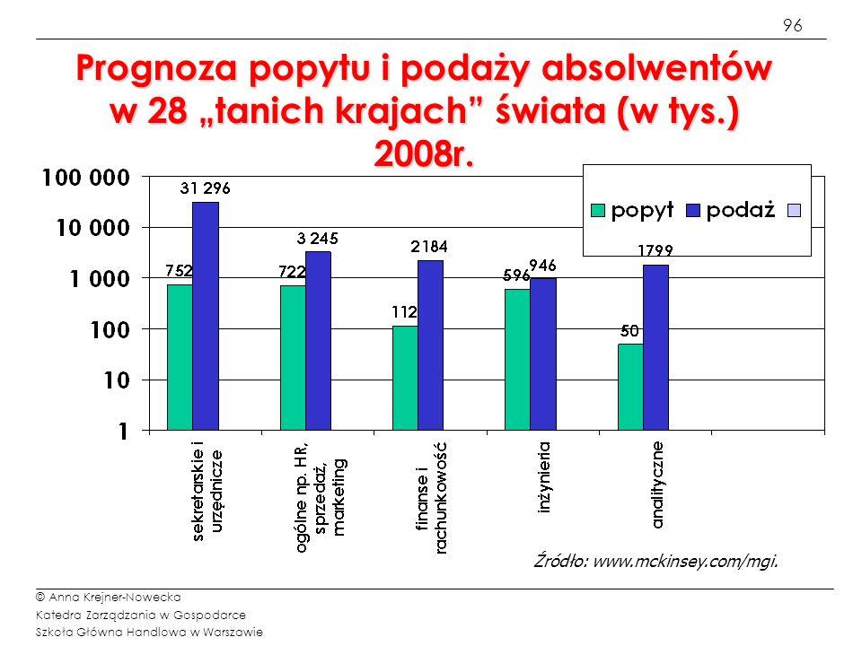 97 © Anna Krejner-Nowecka Katedra Zarządzania w Gospodarce Szkoła Główna Handlowa w Warszawie Problemy offshoringu Offshoring początkowo obejmował działania czasochłonne, jasno zdefiniowane, ale coraz częściej obejmuje działania oparte na wiedzy i specjalistycznych umiejętnościach Specjaliści IT są zgodni; nie wydzielać planowania systemów i architektury (45%), R&D (43%) a jednak 11%firm wydzieliło już planowanie systemów i architektury oraz 14% wydzieliło R&D w ramach offshoringu (CIO Magazine)