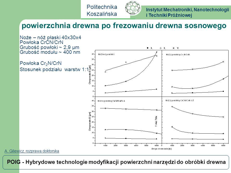 Instytut Mechatroniki, Nanotechnologii i Techniki Próżniowej Politechnika Koszalińska POIG - Hybrydowe technologie modyfikacji powierzchni narzędzi do obróbki drewna PROPOZYCJE Powłoki wielowarstwowe CrCN/CrN testowane w skali laboratoryjnej, Grubość ~ 2,9 μm Ilość modułów - 7 Grubość modułu ~ 400 nm Podwarstwa – Cr0,1 μm Stosunek podziału warstw 1:2 II etap – zmniejszanie grubości modułu poniżej 100 nm z zachowaniem pozostałych parametrów powłoki III etap – dodatek Al, CrAlN H 700˚C ~ 22,5 GPa, CrN H 700˚C ~ 7,5 GPa H.C.