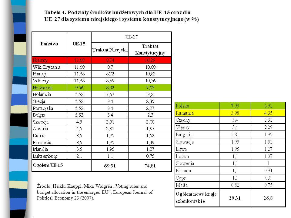 Tabela 5. Straty w wpływach budżetowych po przyłączeniu krajów ze wschodu (w %)