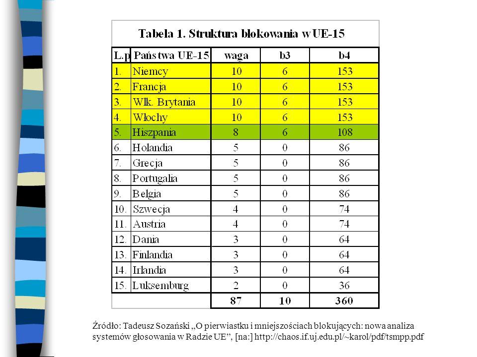System nicejski dla UE-27 Rozdzielenie 345 głosów pomiędzy 27 krajów System potrójnej większości: Próg wygrywania: 255 głosów (74%) Wymóg zwykłej większości (14 państw) Populacja koalicji wygrywającej co najmniej 62% Struktura blokowania trójpoziomowa i nieregularna