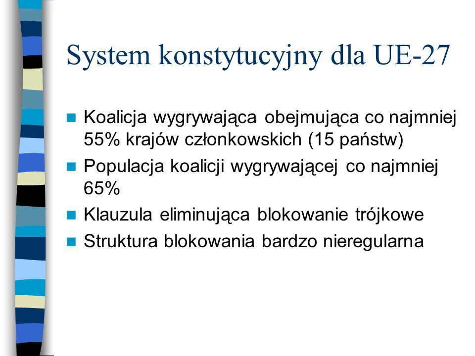 Źródło: Tadeusz Sozański O pierwiastku i mniejszościach blokujących: nowa analiza systemów głosowania w Radzie UE, [na:] http://chaos.if.uj.edu.pl/~karol/pdf/tsmpp.pdf