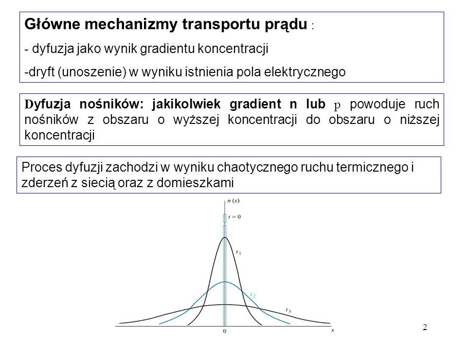 3 nazywa się współczynnikiem dyfuzji elektronów Prąd dyfuzyjny na jednostkę powierzchni = ( strumień cząstek) x ( ładunek nośników ) D yfuzja nośników Strumień cząstek poruszających się w wyniku dyfuzji: