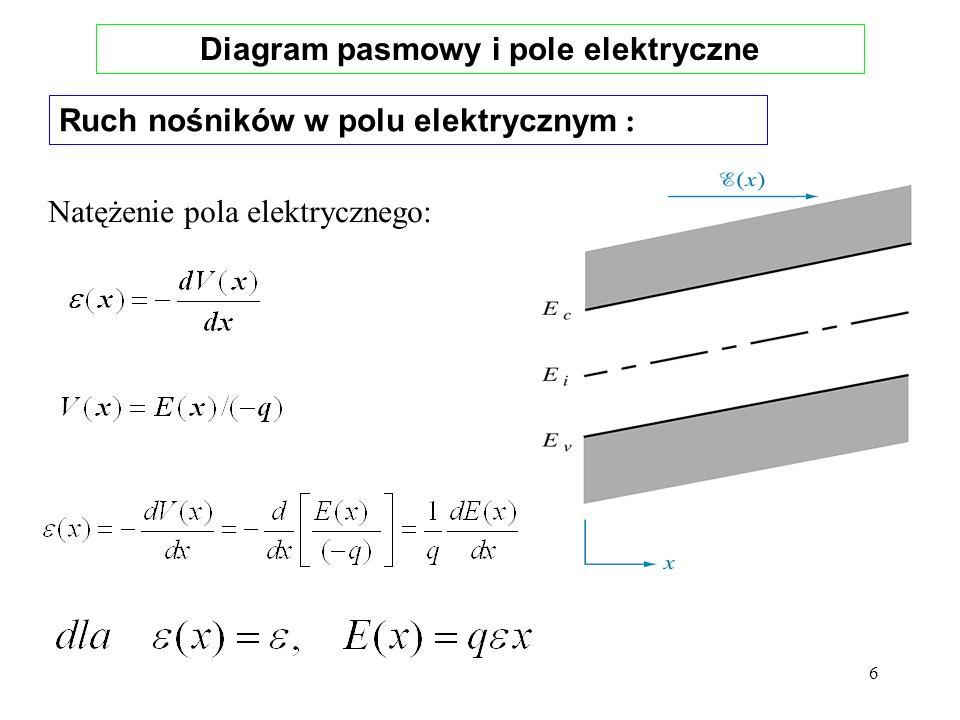 7 Złącze półprzewodnikowe W stanie równowagi gradient poziomu Fermiego jest równy zeru!