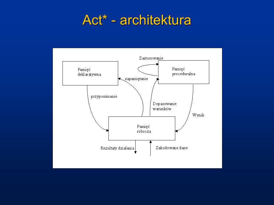 Act-R 5 - architektura Cele: integracja percepcji, działania i poznawania, działanie w czasie rzeczywistym, uczenie się, odporność na niespodzianki, inspiracje neurobiologiczne, brak parametrów typowych dla systemów uczących się.