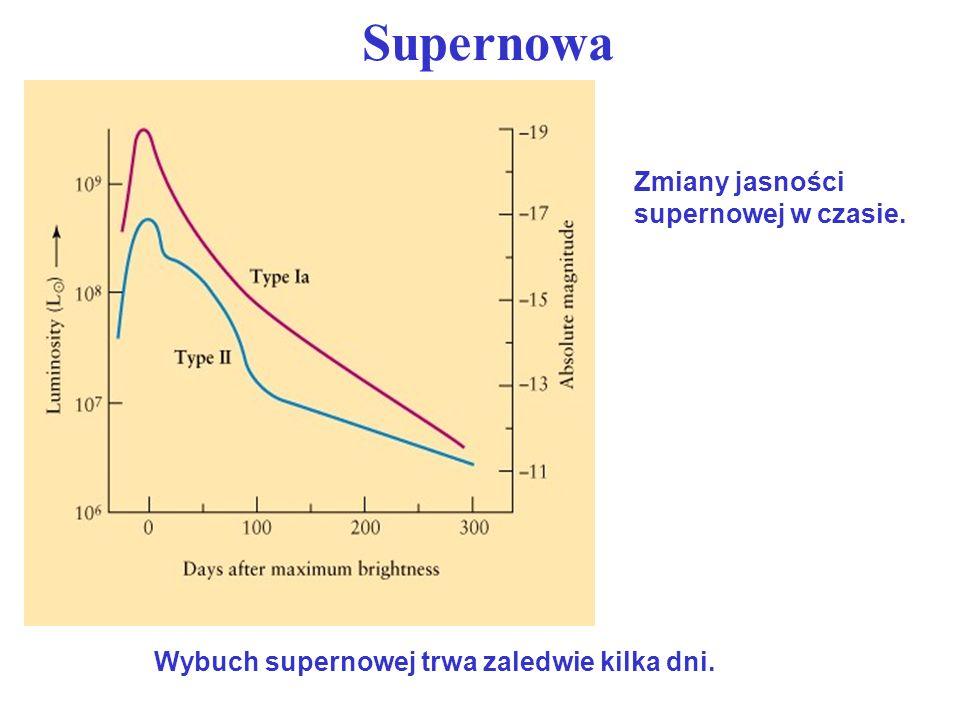 Supernowa nukleosyntezaWyczerpanie zapasów i kontrakcja jądra Początek wybuchu W trakcie wybuchu maleje jasność i zmienia się barwa od niebieskiej do czerwonej Pozostała wirująca gwiazda neutronowa - pulsar