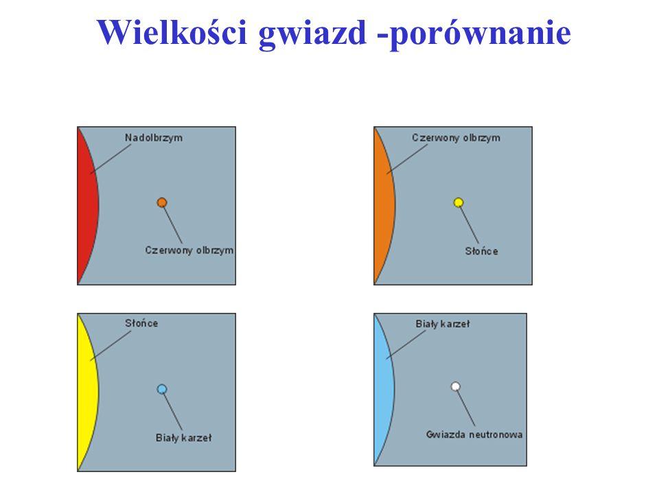 Ewolucja gwiazd - podsumowanie Ewolucja gwiazdy podobnej do Słońca Ewolucja gwiazdy masywnej Brązowe karły