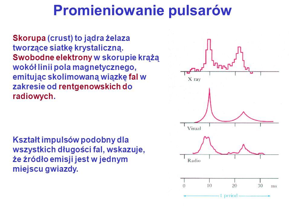 Promieniowanie pulsarów Wiązka promieniowania wiruje wokół osi obrotu gwiazdy – efekt latarni morskiej.