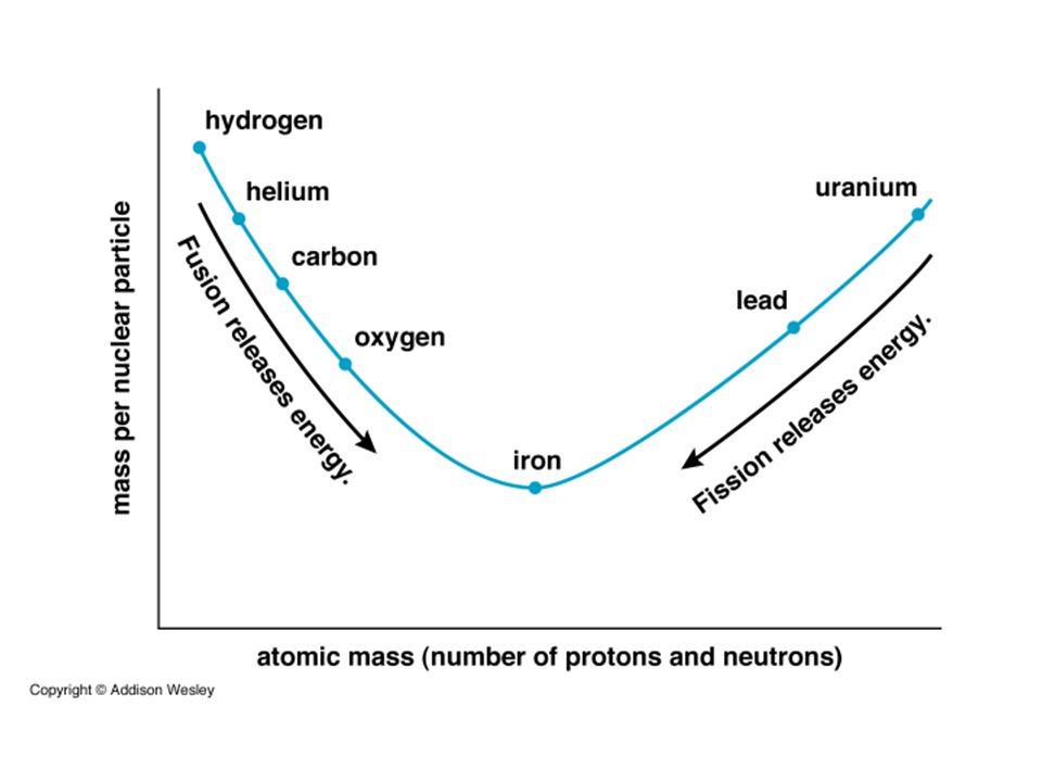 Ewolucja gwiazd masywnych Synteza coraz cięższych jąder trwa coraz krócej.