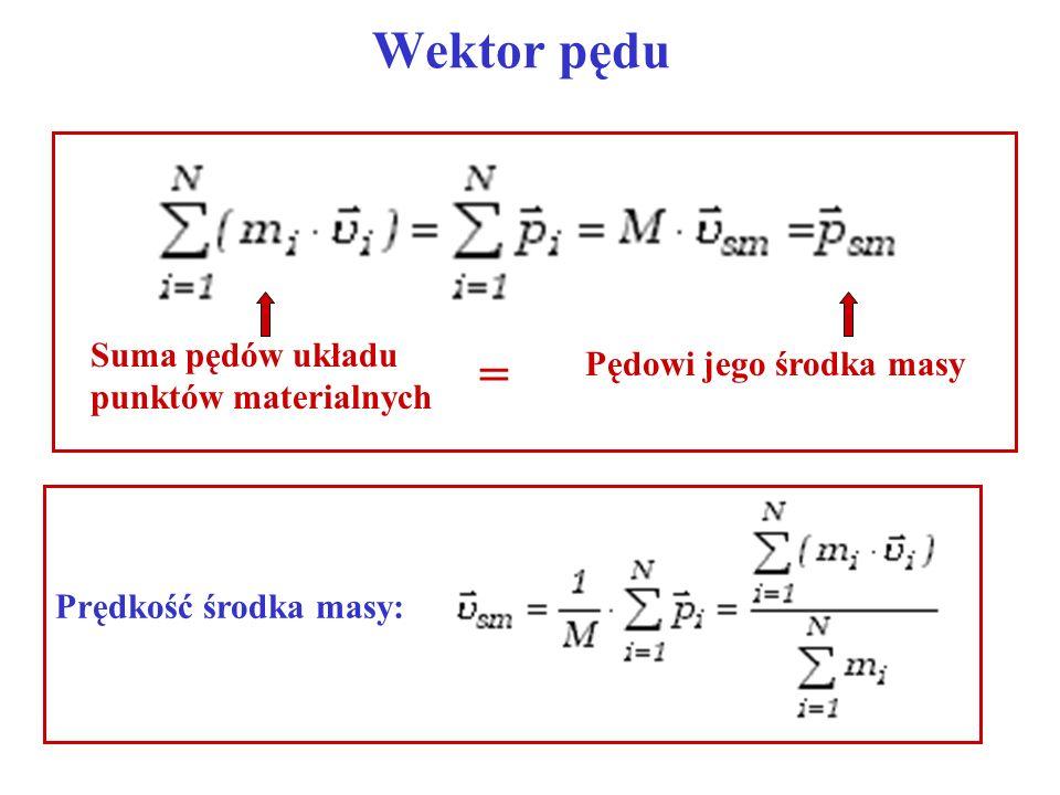 II zasada dynamiki dla układu punktów Dla układu N punktów materialnych: Sumujemy stronami:...