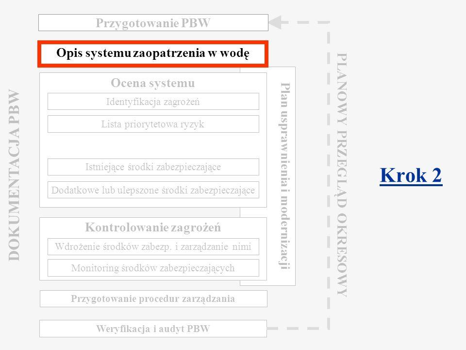 Component 2.2 Water Safety Plan Warsaw, March 2009 Dokumentacja i opis systemu Kompleksowy opis łańcucha zaopatrzenia w wodę, od ujęcia do konsumenta: Opis wszystkich procesów mogących mieć wpływ na jakość wody Kompilacja informacji o poszczególnych etapach zaopatrzenia: Woda surowa i ujęcie, proces uzdatniania, przechowywanie wody w systemie dystrybucyjnym, system dystrybucyjny Opis obszarów, za które odpowiedzialny jest dostawca Identyfikacja obszarów poza zakresem odpowiedzialności dostawcy Podsumowanie wymogów prawnych