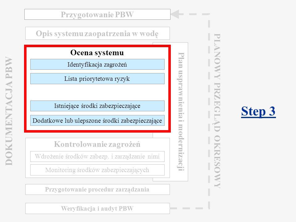 Component 2.2 Water Safety Plan Warsaw, March 2009 Ocena systemu Identyfikacja zagrożeń Istniejące środki zabezpieczające Lista priorytetowa ryzyk Dodatkowe lub ulepszone środki zabezpieczające
