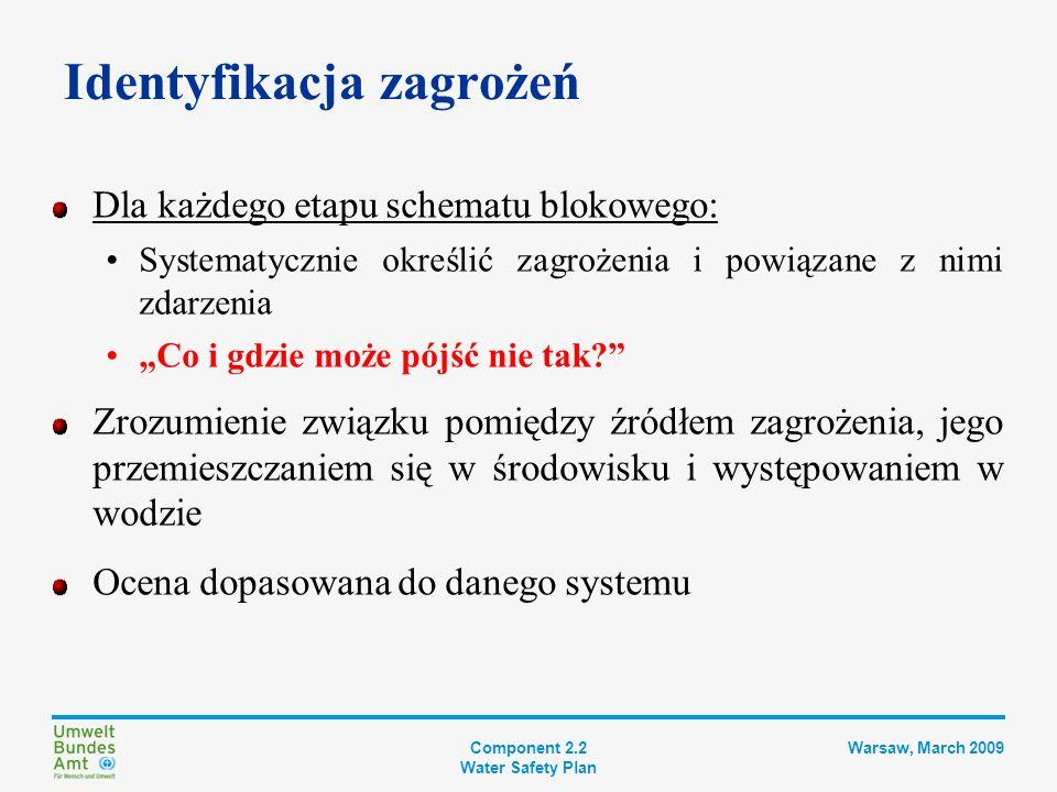 Component 2.2 Water Safety Plan Warsaw, March 2009 Identyfikacja zagrożeń Punkt wyjścia Analiza zagrożeń powinna opierać się na doświadczeniu i wiedzy w firmie wodociągowej: Pragmatyzm.
