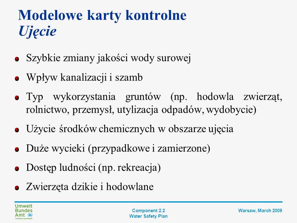 Component 2.2 Water Safety Plan Warsaw, March 2009 Modelowe karty kontrolne System ujęcia i dystrybucji wody Nieodpowiedni stan studni głębinowej Niewłaściwa lokalizacja studni lub ujęcia Niskie ciśnienie w wodociągu lub falowanie ciśnienia powodujące przedostawanie się zanieczyszczeń Zmiany kierunku przepływu wody powodujące przenikanie wody zanieczyszczonej Pękanie rur prowadzące do wnikania zanieczyszczeń podczas napraw, wymiany lub instalacji wodociągu Otwarte / niezabezpieczone zbiorniki wody / akwedukty – niebezpieczeństwo zanieczyszczenia fekalnego