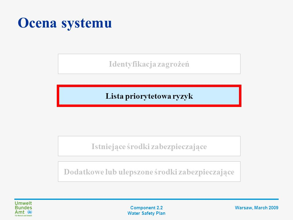 Component 2.2 Water Safety Plan Warsaw, March 2009 Lista priorytetowa ryzyk Dlaczego.