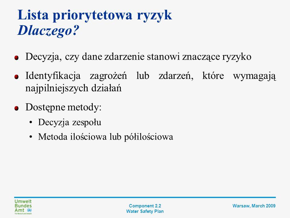 Component 2.2 Water Safety Plan Warsaw, March 2009 Lista priorytetowa ryzyk Decyzja zespołu Uzasadniony osąd zespołu na temat prawdopodobieństwa występowania zdarzeń Ocena wszystkich zdarzeń zidentyfikowanych na wszystkich etapach procesu Stwierdzenie, czy znajdują się one pod kontrolą Udokumentowanie, czy zdarzenia te wymagają natychmiastowej uwagi ZnaczącePriorytet owe Ryzyko to wymaga dalszego rozpatrzenia zmierzającego do ustalenia, czy wymagane są dodatkowe środki bezpieczeństwa i czy dany etap procesu powinien zostać podniesiony do rangi kluczowego punktu kontrolnego systemu.