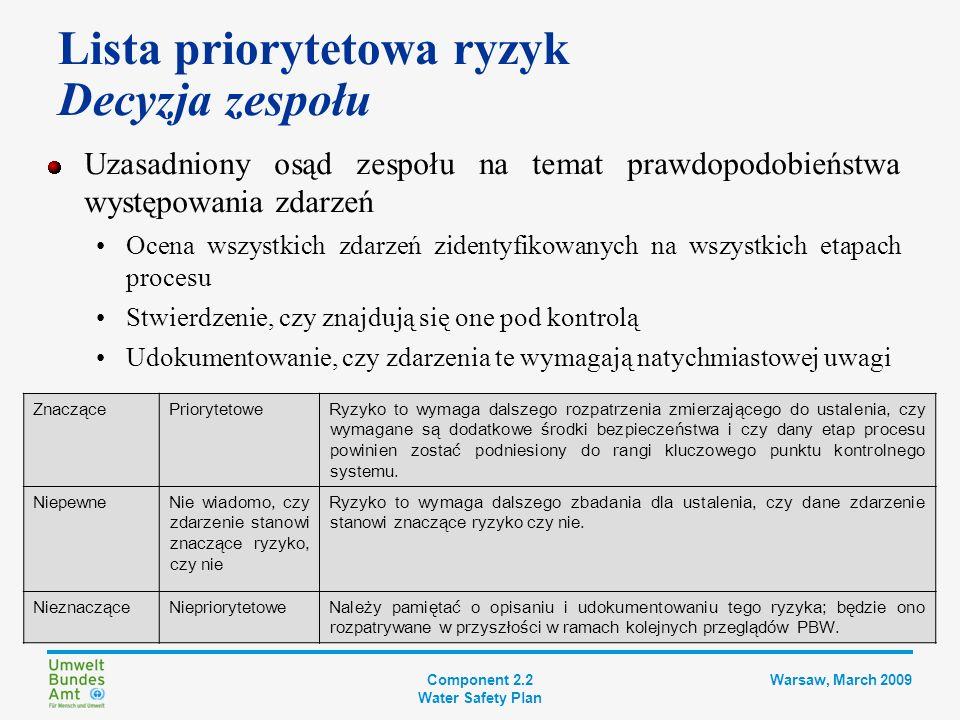 Component 2.2 Water Safety Plan Warsaw, March 2009 Lista priorytetowa ryzyk Przykładowy wynik Etap procesuZdarzenie niebezpieczne Typ zagrożenia Środki zabezp.