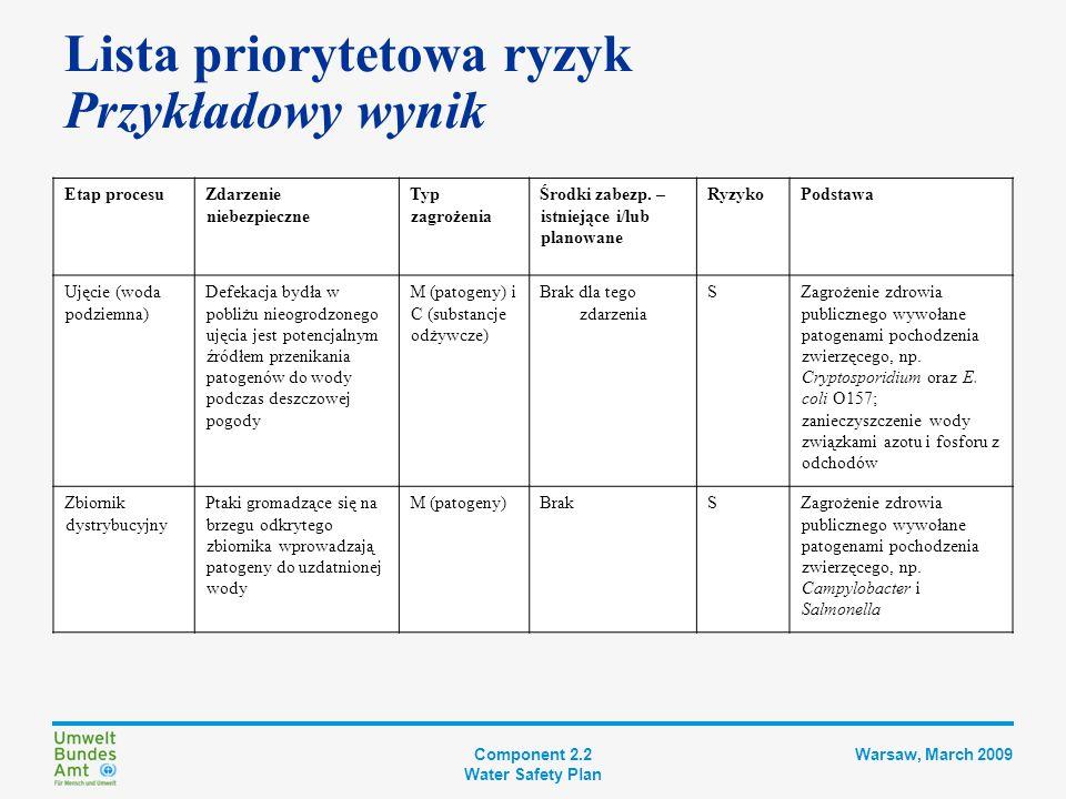 Component 2.2 Water Safety Plan Warsaw, March 2009 Lista priorytetowa ryzyk Półilościowe matryce ryzyk Ryzyko oblicza się mnożąc prawdopodobieństwo przez dotkliwość Prawdopodobieństwo lub częstotliwość: Jak często lub jak prawdopodobne jest wystąpienie zdarzenia niebezpiecznego.