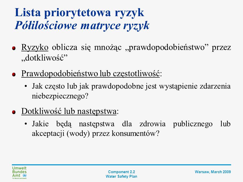 Component 2.2 Water Safety Plan Warsaw, March 2009 Lista priorytetowa ryzyk Przykład z Jordanii MATRYCA RYZYKA DOTKLIWOŚĆ / NASTĘPSTWA PRAWDOPODOBIEŃSTWO