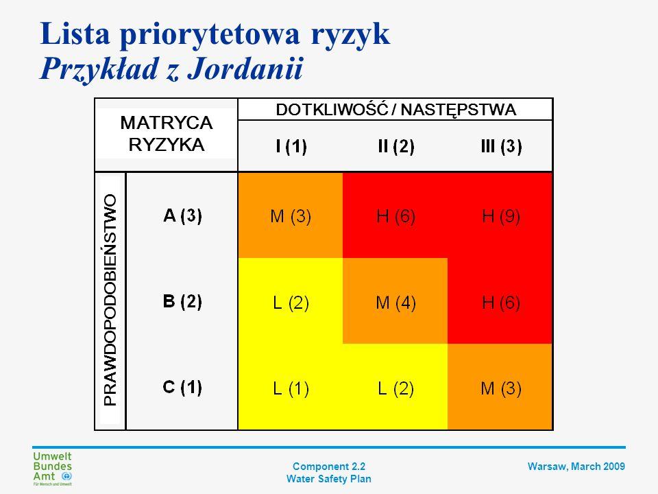 Component 2.2 Water Safety Plan Warsaw, March 2009 Lista priorytetowa ryzyk Przykład z Jordanii KATEGORIE DOTKLIWOŚCI IBrak wpływu IIWpływ na cechy estetyczne (czyli akceptację przez konsumentów) LUB ilość III Wpływ na normy określone prawem LUB zdrowie konsumentów KATEGORIE PRAWDOPODOBIEŃSTWA ACodziennie – raz w tygodniu BRaz w miesiącu – raz na kwartał (sezon) CRaz w roku lub rzadziej KATEGORIE RYZYKA HWysokie Konieczna natychmiastowa reakcja ze strony kierownictwa (= natychmiastowe działanie) MŚrednieKonieczna reakcja kierownictwa LNiskieProcedury rutynowe MATRYCA RYZYKA DOTKLIWOŚĆ / NASTĘPSTWA PRAWDOPODOBIEŃSTWO