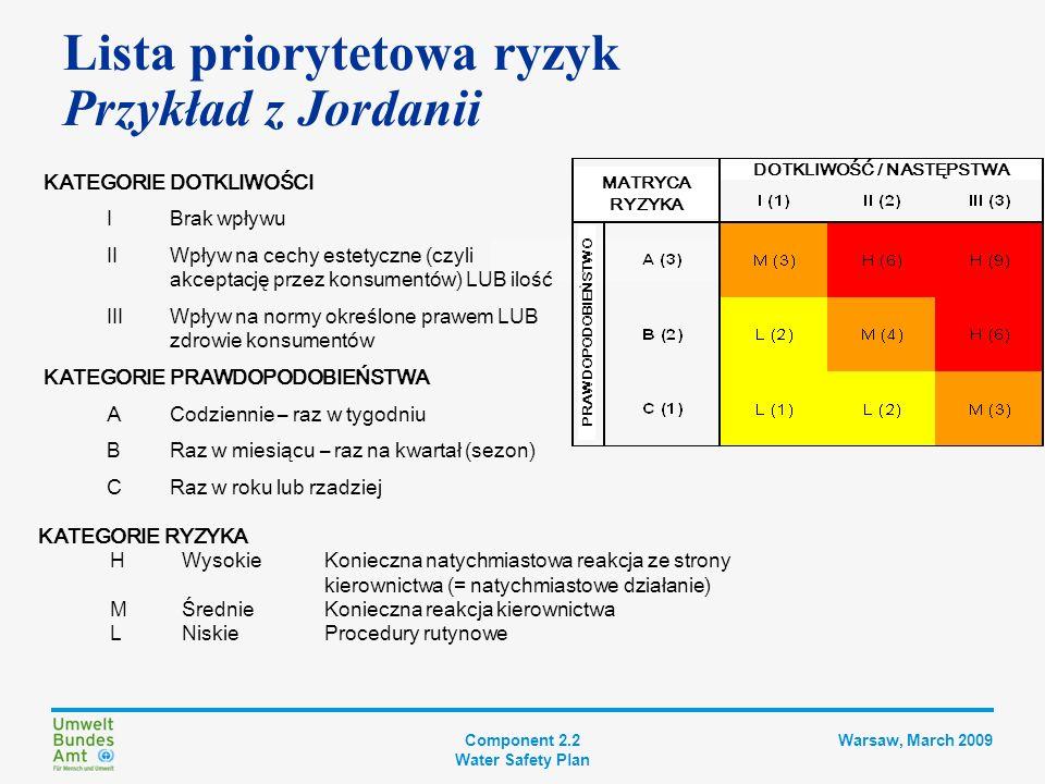 Component 2.2 Water Safety Plan Warsaw, March 2009 Lista priorytetowa ryzyk Przykładowy wynik Zdarzenie niebezpieczne Typ zagroż.