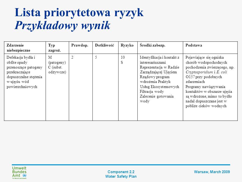 Component 2.2 Water Safety Plan Warsaw, March 2009 Każdemu zidentyfikowanemu zdarzeniu niebezpiecznemu przypisywana jest wartość Zdarzenia mogą zostać porównane i sklasyfikowane (uszeregowane pod względem ważności) Podstawa do relatywnej oceny poszczególnych ryzyk w jednym zakładzie wodociągowym Lista priorytetowa ryzyk Półilościowe matryce ryzyk