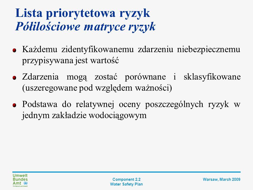 Component 2.2 Water Safety Plan Warsaw, March 2009 Lista priorytetowa ryzyk Ukierunkowanie myślenia przed początkiem pracy Należy konkretnie określić ryzyko w następujących kategoriach: Ryzyko konkretnego zdarzenia Prowadzącego do konkretnego zagrożenia Osiągającego konkretne, problematyczne stężenie W konkretnym czasie i miejscu