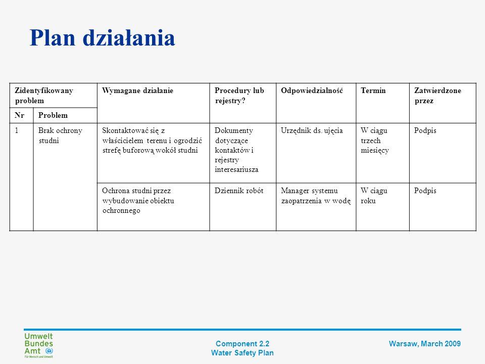 Component 2.2 Water Safety Plan Warsaw, March 2009 Krok 4 DOKUMENTACJA PBW Plan usprawnienia i modernizacji Opis systemu zaopatrzenia w wodę Kontrolowanie zagrożeń Wdrożenie środków zabezp.