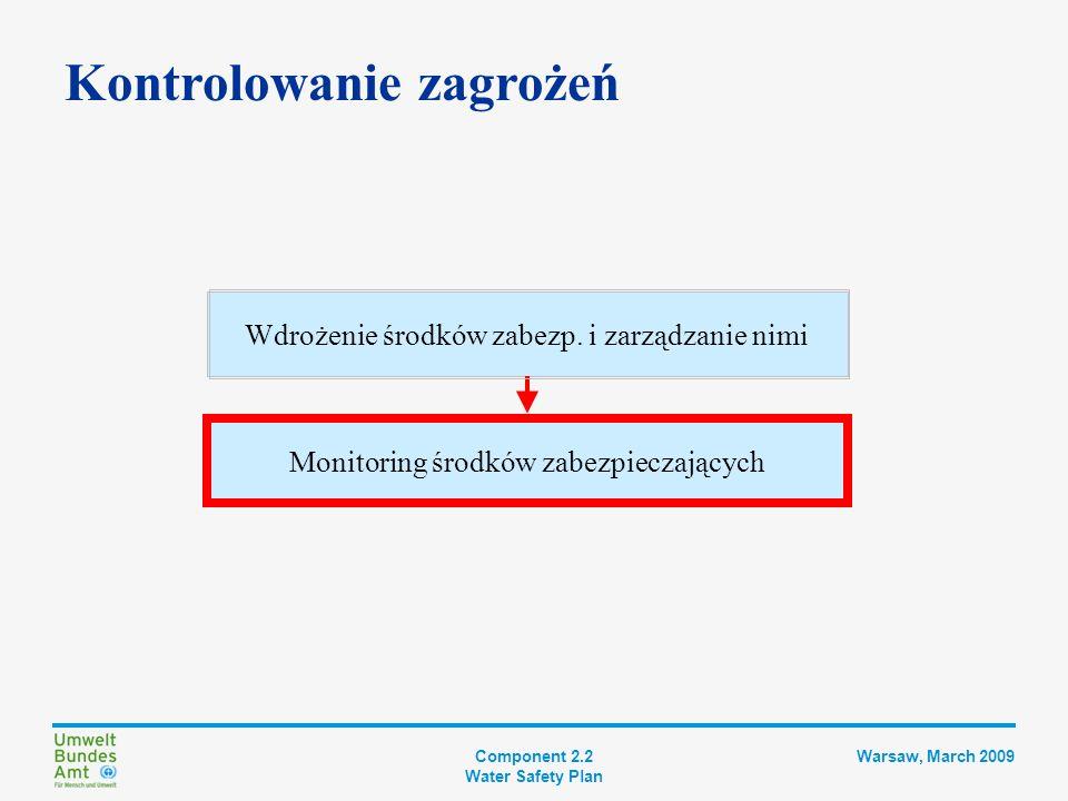 Component 2.2 Water Safety Plan Warsaw, March 2009 Monitoring operacyjny Monitoring operacyjny służy do oceny skuteczności działania środków zabezpieczających w odpowiednich odstępach czasowych Plan monitoringu: Co będzie monitorowane.