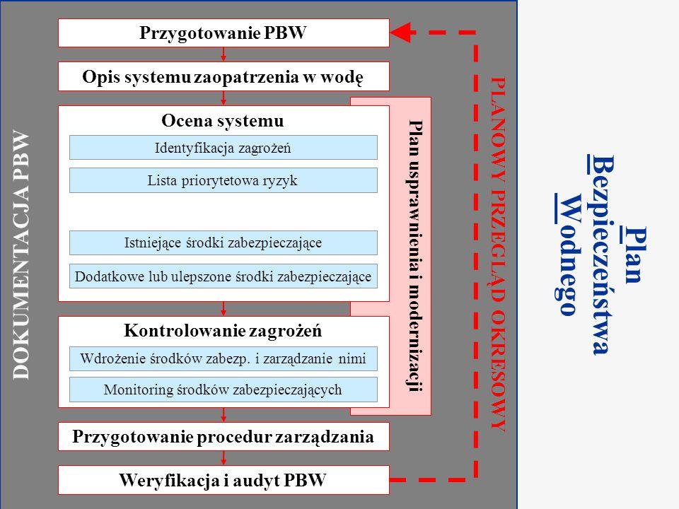 Component 2.2 Water Safety Plan Warsaw, March 2009 Przygotowanie PBW Krok 1 DOKUMENTACJA PBW Plan usprawnienia i modernizacji Opis systemu zaopatrzenia w wodę Kontrolowanie zagrożeń Wdrożenie środków zabezp.