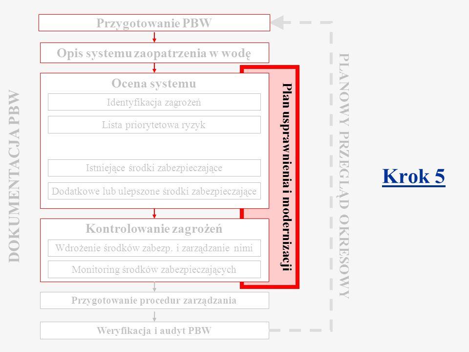 Component 2.2 Water Safety Plan Warsaw, March 2009 Plan usprawnienia i modernizacji Jeżeli zidentyfikowane zostaną znaczące ryzyka: Plan usprawnienia i modernizacji Wskazanie osób odpowiedzialnych Określenie docelowych terminów wdrożenia Narastające wdrażanie usprawnień jest kluczowe Programy krótko-, średnio- i długoterminowe Odzwierciedlające priorytety Odzwierciedlające dostępne zasoby
