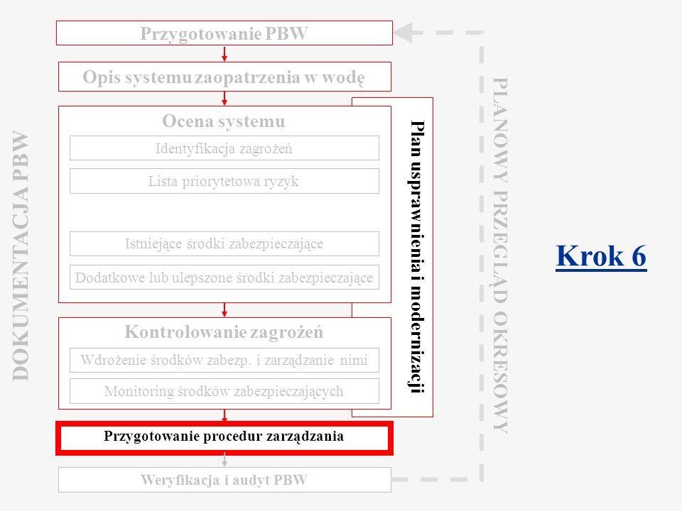 Component 2.2 Water Safety Plan Warsaw, March 2009 Procedury zarządzania /1 Procedury zarządzania: Realizowane podczas normalnego działania systemu (Standardowe procedury robocze = SPR) Realizowane w przypadku działań korekcyjnych i incydentów Napisane przez doświadczonych pracowników: Rozmowa z pracownikami i opis wykonywanych przez nich działań Aktualizowane zgodnie z potrzebami: Wdrażanie planów ulepszeń/modernizacji Raporty z incydentów, sytuacji wyjątkowych i potencjalnie niebezpiecznych
