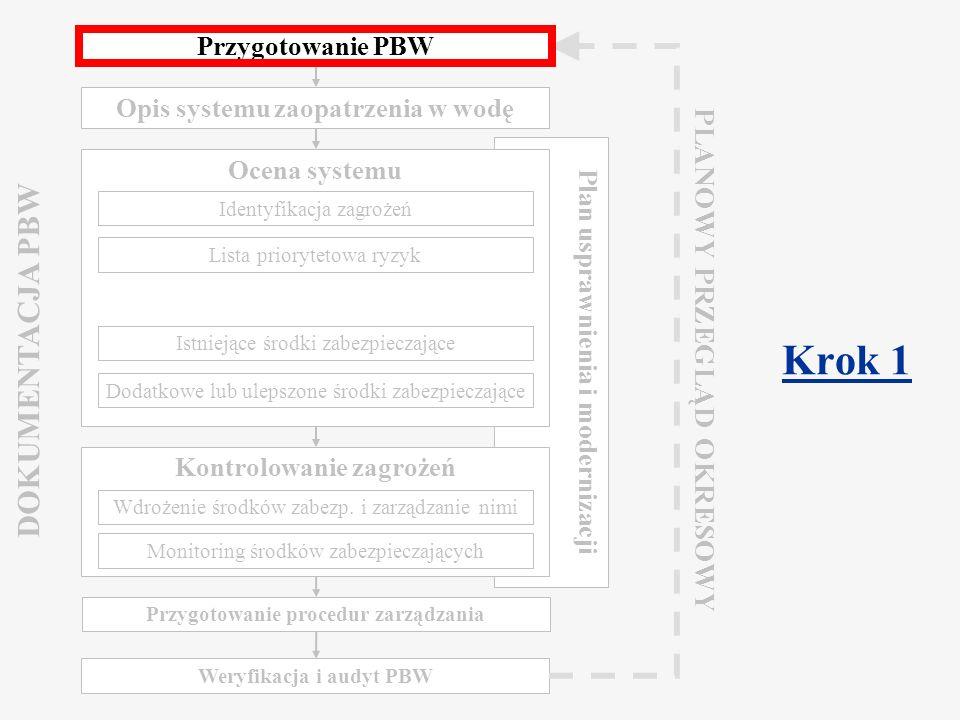 Component 2.2 Water Safety Plan Warsaw, March 2009 Zaangażowanie kierownictwa Wyraźny sygnał ze strony kierownictwa wysokiego szczebla jest rzeczą niezbędną dla opracowania PBW: Zabezpieczenie zasobów ludzkich i finansowych Poparcie dla zmian w praktykach roboczych Zaangażowanie decydentów wszystkich poziomów Większa akceptacja ze strony personelu operacyjnego Kierownictwo musi aktywnie promować bezpieczeństwo wody jako cel dostawcy wody