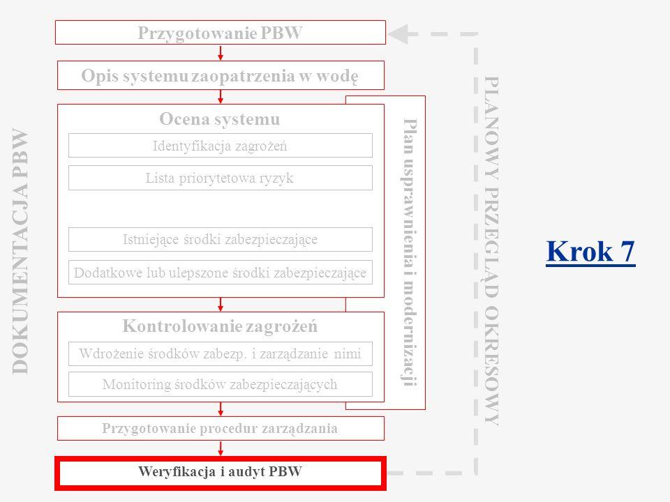Component 2.2 Water Safety Plan Warsaw, March 2009 Weryfikacja i audyt Dzięki temu krokowi uzyskuje się dowody, że system działa sprawnie i będzie osiągał cele oparte na przesłankach zdrowotnych, czyli że PBW został właściwie opracowany i wdrożony Weryfikacja jakości wody: Czy wyprodukowana woda spełnia założone wymagania jakości.