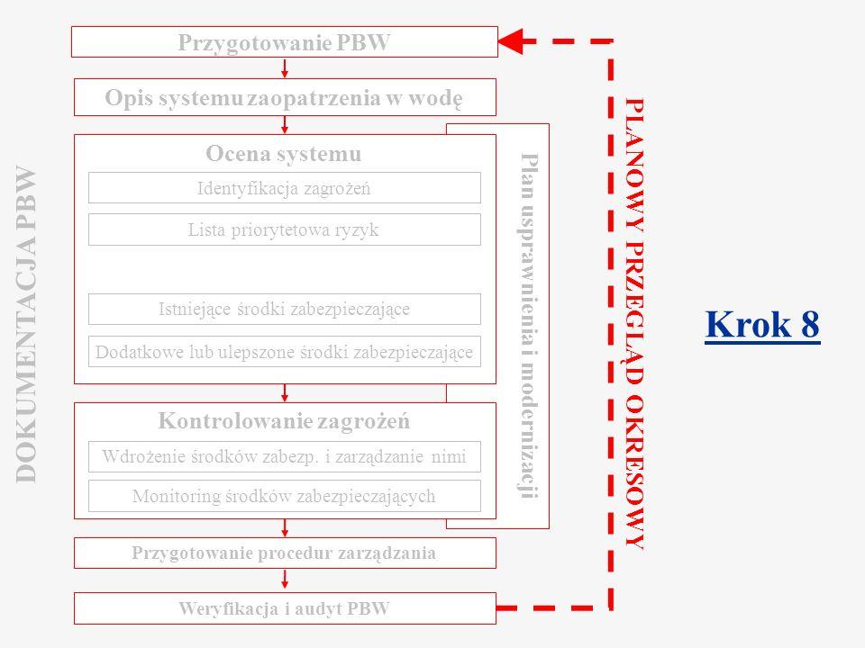 Component 2.2 Water Safety Plan Warsaw, March 2009 Przegląd okresowy /1 Proces przeglądu jest kluczowym elementem wdrożenia całego planu Regularny przegląd to ocena, czy PBW zachowuje swoją ważność Analiza danych zebranych w ramach monitoringu Wyciąganie wniosków z doświadczeń i nowe procedury Stanowi podstawę przyszłych ocen