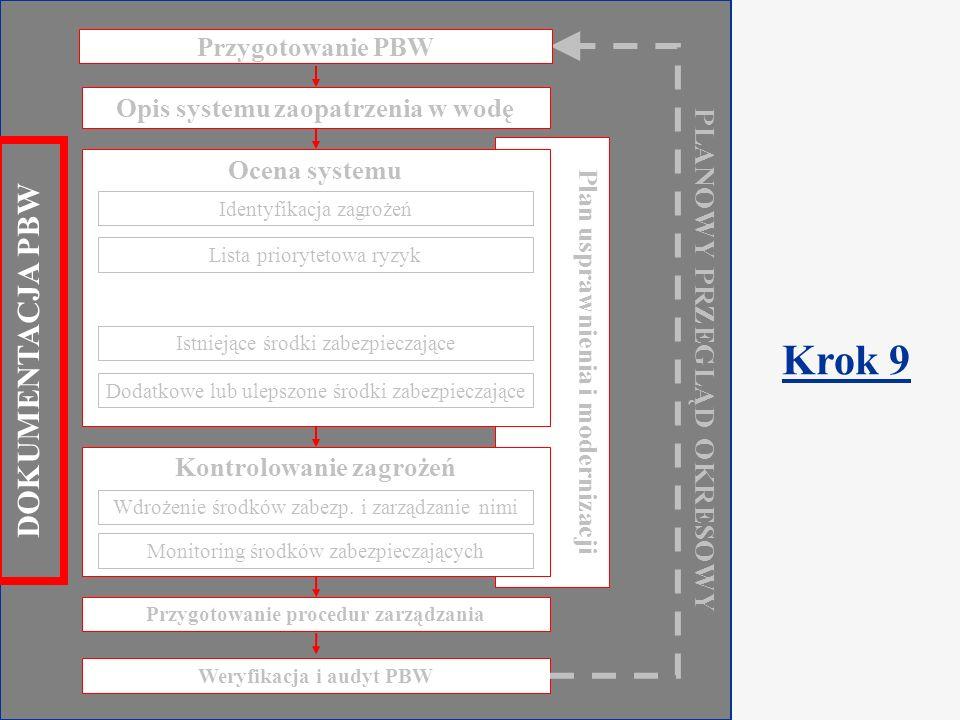 Component 2.2 Water Safety Plan Warsaw, March 2009 Dokumentacja Co należy uwzględnić.
