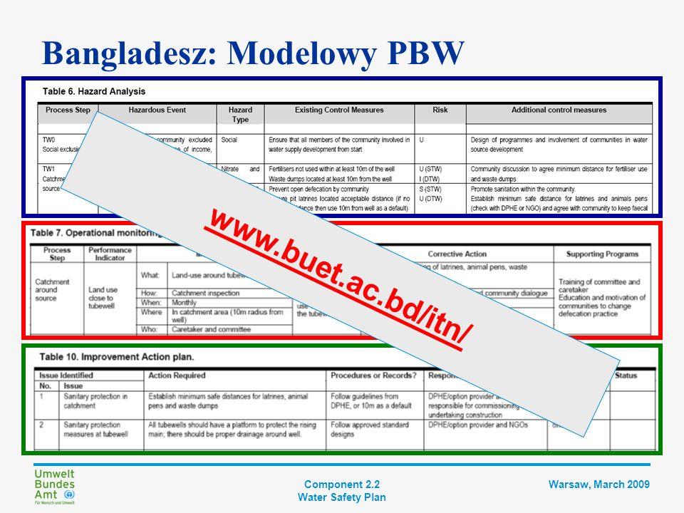 Component 2.2 Water Safety Plan Warsaw, March 2009 Szwajcaria Proste wytyczne Stworzone, aby pomóc w przestrzeganiu przepisów 9 kroków: Jednoznaczne instrukcje Oparte na formularzach Przykłady