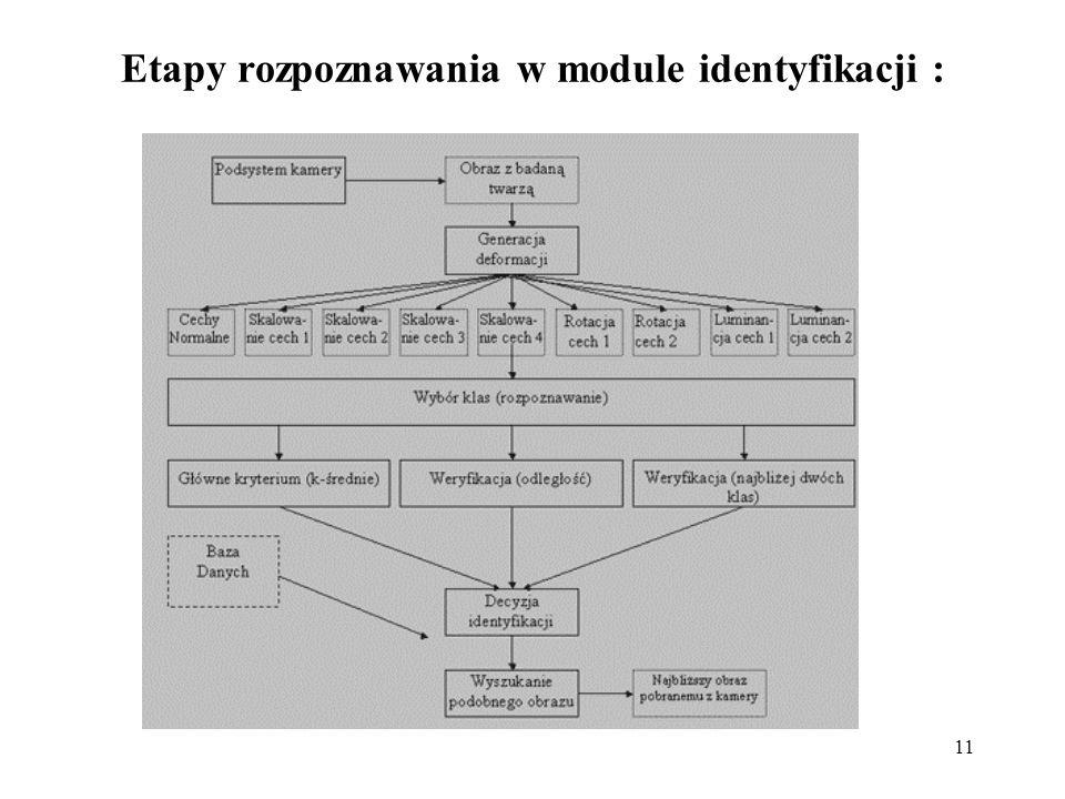 12 Metody rozpoznawania dzieli się na dwie główne kategorie: systemy analityczne - pod uwagę bierze się anatomiczne cechy twarzy: - metody sztucznej inteligencji (sieci neuronowe, logika rozmyta itp.); - metody matematyczne; systemy bazujące na podejściach globalnych - obraz twarzy traktuje się jako całość: - rozpoznawanie w oparciu o jeden wzorzec; - rozpoznawanie w oparciu o bazę wzorców.