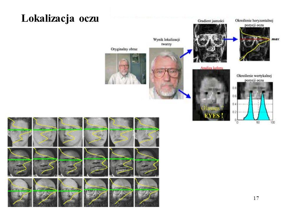 18 Schemat lokalizacji twarzy 1.obraz uzyskany z kamery cyfrowej; 2.po operacjach na kolorze; 3.zastosowany filtr dolnoprzepustowy; 4.po binaryzacji; 5.określenie ramki otaczającej poszukiwaną na obrazie twarz; 6.wyodrębnienie ramki z obrazu i odpowiednie jej przeskalowanie 7.lokalizujemy na wyodrębnionym obrazie oczy; 8.obliczamy ich odległość D; 9.możemy znaleźć na obrazie oś symetrii twarzy; 10.