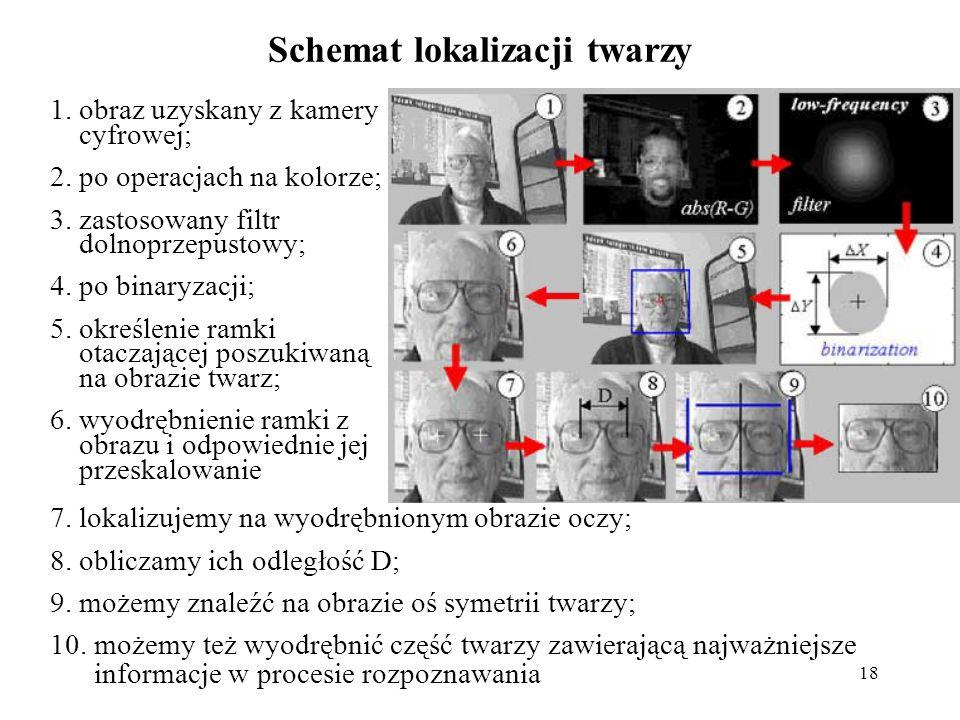 19 Metoda oparta na porównywaniu szablonów Rezultat detekcji twarzy metodą opartą na odchyleniu standardowym w typowych sytuacjach Rezultat detekcji twarzy metodą opartą na odchyleniu standardowym dla obrazu z dodatkowymi obiektami nie będącymi twarzami Szablon obrazu twarzy (średnia twarz z Bazy Danych) Różne szablony (rzeczywiste i syntezowane) dla różnych zadań poszukiwania