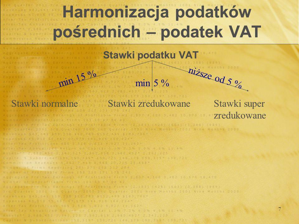 8 KrajStawka super zredukowana Stawka zredukowana Stawka standardowa Austria-1020 Belgia-6/1221 Bułgaria-720 Cypr-5/815 Czechy-519 Dania--25 Estonia-518 Finlandia-8/1722 Francja2,15,519,6 Grecja4,5919 Hiszpania4716 Holandia-619 Irlandia4,813,521 Litwa-5/918