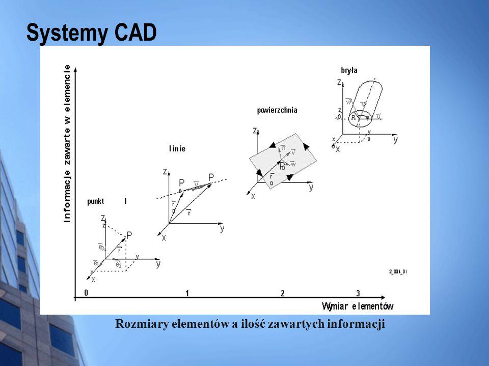 Systemy CAD V: liczba węzłów, E: liczba krawędzi, F: liczba ścianek, S: liczba zewnętrznych i wewnętrznych szkieletów, R: liczba pierścieni na powierzchni H: liczba otworów.