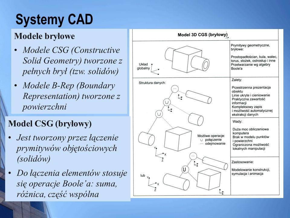 Systemy CAD Model B-Rep Powierzchnie są utworzone z elementów geometrycznych (prymitywów) Występują powiązania związki pomiędzy elementami i powierzchniami Za pomocą modelu B-Rep można przedstawić każdy obiekt, również o charakterze powierzchni swobodnej