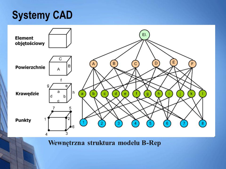 Systemy CAD Podstawowe prymitywy stosowane w modelowaniu CSG