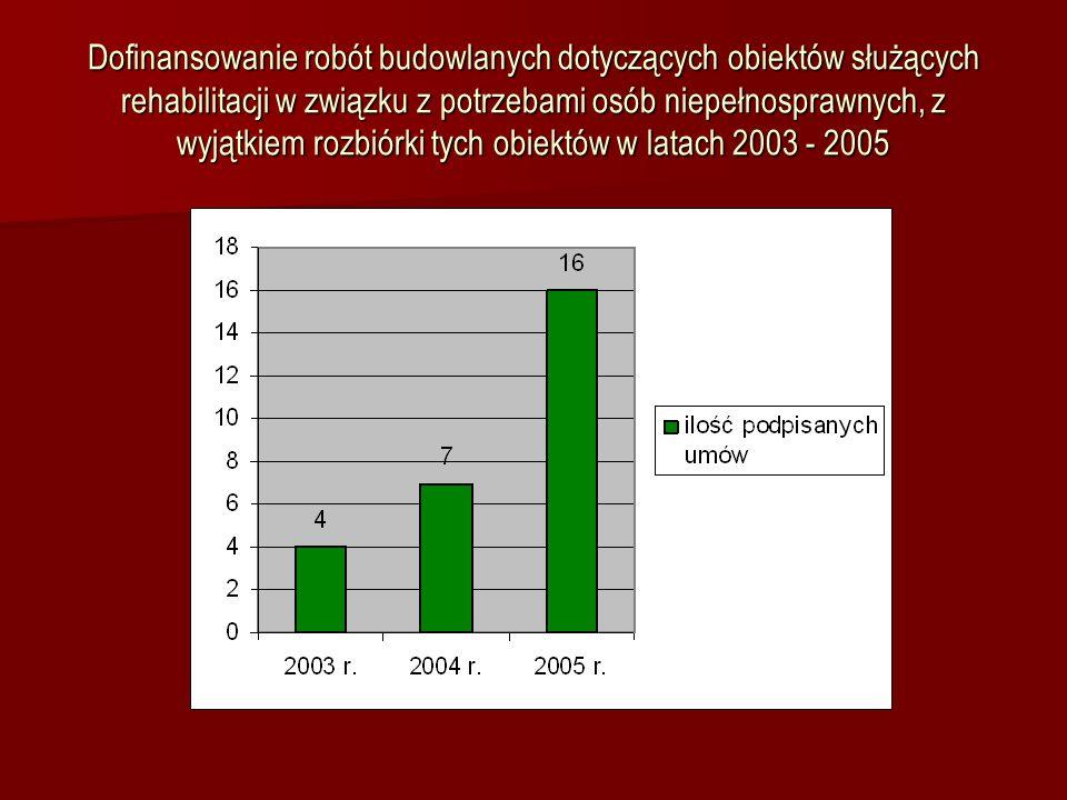 W latach 2003 – 2005 Województwo przyznało dofinansowanie dla 13 Domów Pomocy Społecznej na łączną kwotę w wysokości 1 358 802,82 zł w tym dla DPS Dzieci i Młodzieży Niepełnosprawnej Intelektualnie w Grabiu