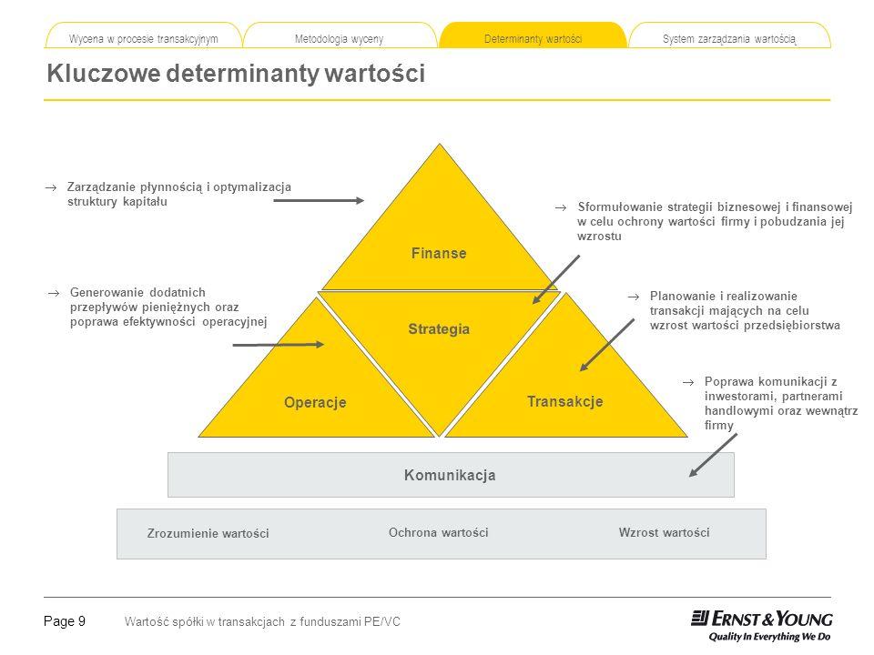 Page 10 Wartość spółki w transakcjach z funduszami PE/VC Etapy tworzenia systemu zarządzania wartością Wycena w procesie transakcyjnym Metodologia wyceny Determinanty wartości System zarządzania wartością Określenie źródeł tworzenia wartości dodanej oraz powiązanie ich z odpowiednimi wskaźnikami.