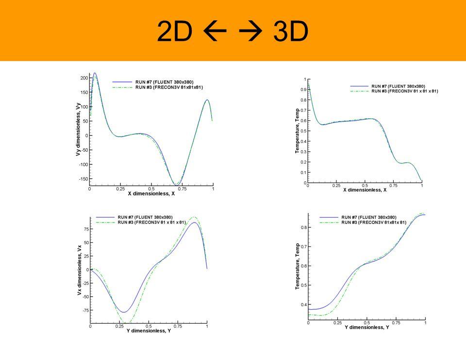 Ra = 3. 10 7 Ra = 4.4. 10 8 Dodatkowe pomiary eksperymentalne