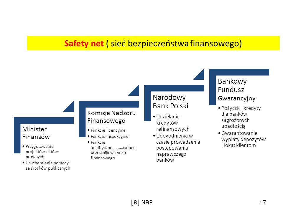 Safety net – Komitet Stabilności Finansowej Skład: Minister Finansów Prezes NBP Przewodniczący KNF Wybrane zadania: Dokonywanie ocen sytuacji finansowej na rynku krajowym i międzynarodowym Opracowanie procedur awaryjnych na wypadek zagrożenia stabilności systemu finansowego Monitorowanie wskaźnika wypłacalności i płynności finansowej zagrożonych podmiotów Opracowanie zasad finansowania zagrożonych podmiotów ( w tym: ze środków publicznych) [8] NBP18
