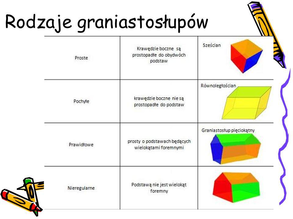 Wzór na pole powierzchni graniastosłupa Pc = 2 x Pp + Pb Pc – pole powierzchni graniastosłupa Pp – pole podstawy graniastosłupa Pb – pole powierzchni bocznej graniastosłupa