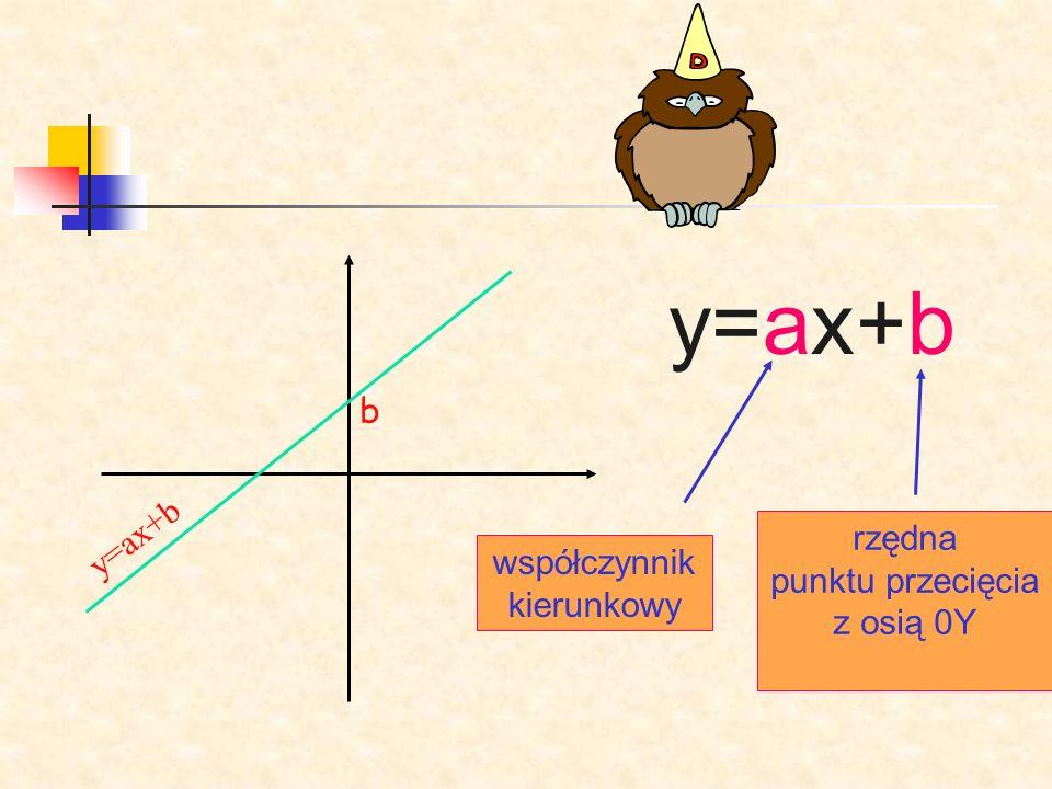 y=ax+b b y=ax+b współczynnik kierunkowy rzędna punktu przecięcia z osią 0Y